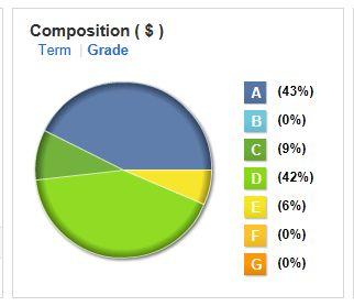 LendingClub Portfolio Composition